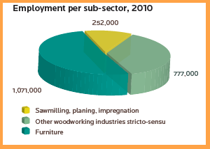 employment in sector